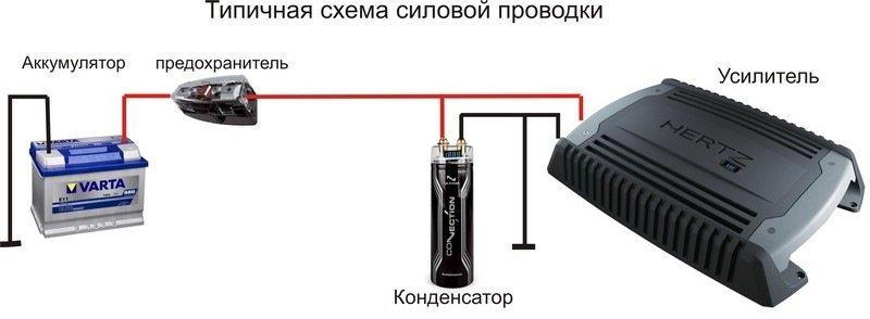 Установка сабвуфера и усилителя в машину