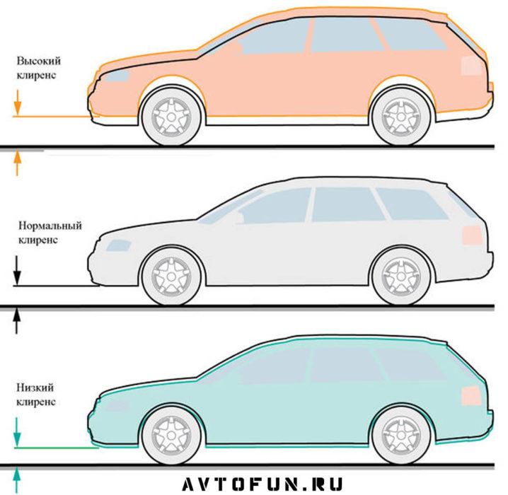 Дорожный просвет автомобилей - разный клиренс на авто