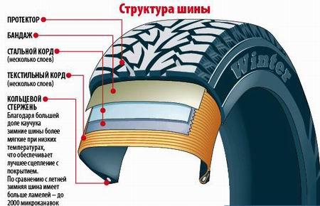 структура и состав зимней шины