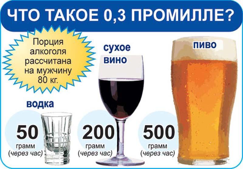 Сколько пролле в бутылке пива? Допустимые нормы за рулем