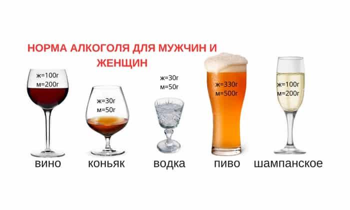 Допустимые нормы алкоголя за рулем 2019
