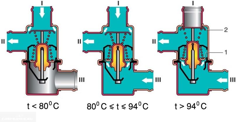 принципы работы термостата
