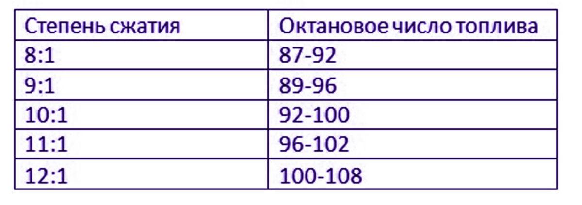 Таблица степени сжатия и октанового числа. Зависимость