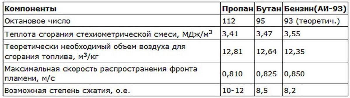 Степень сжатия и октановое число в таблице