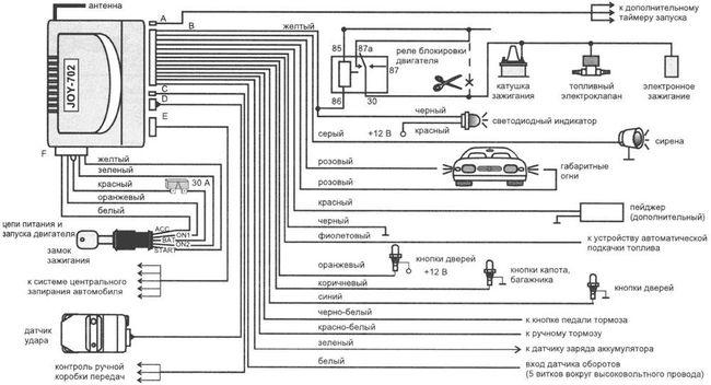 карта монтажа сигнализаций ультрастар Renault. Ultrastar сигнализация Рено а/м