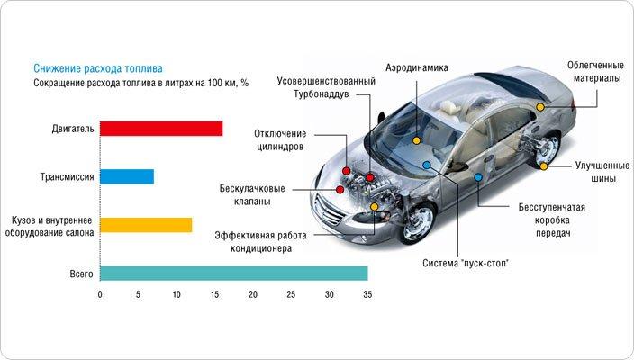 норма расхода топлива по маркам автомобилей Минтранс 2019 год Последняя редакция