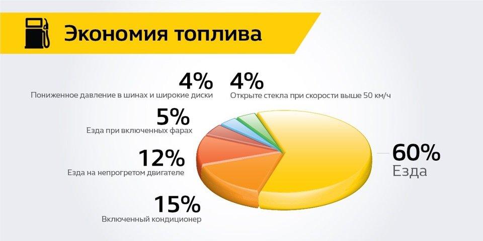 Нормы расхода топлива на 2019 год Минтранс РФ. Последняя редакция. Таблица по маркам автомобилей
