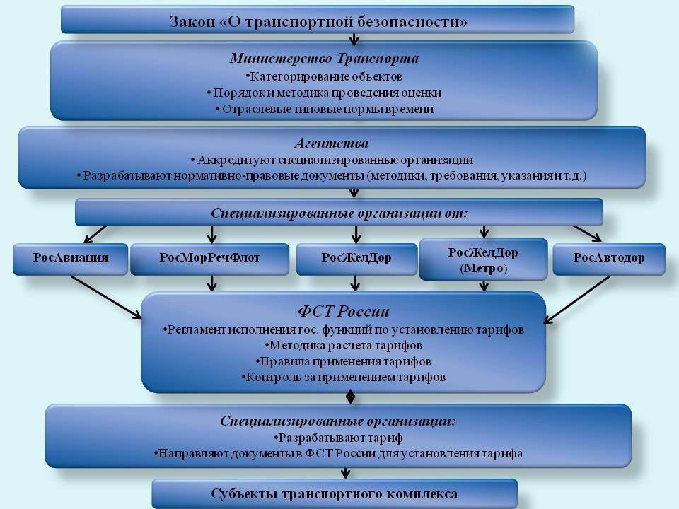 Структура документа закона о транспортной безопасности 2017 2018 гг