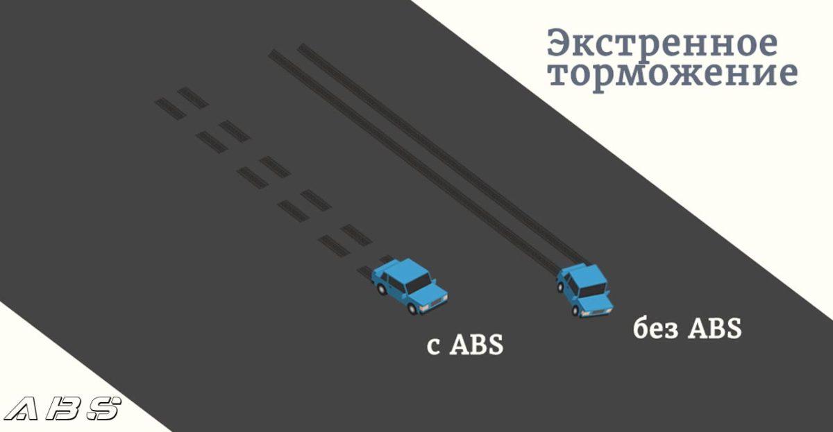 Как работает система АБС в автомобиле. Преимущества ABS