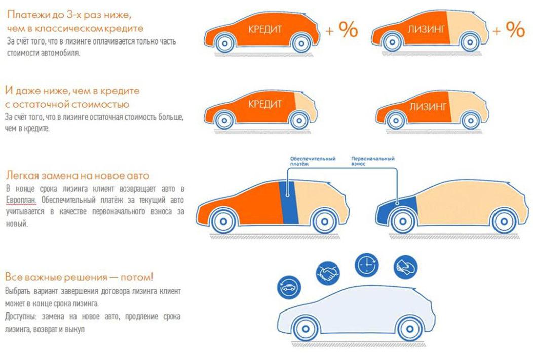Схема лизинга автомобилей для юр. лиц