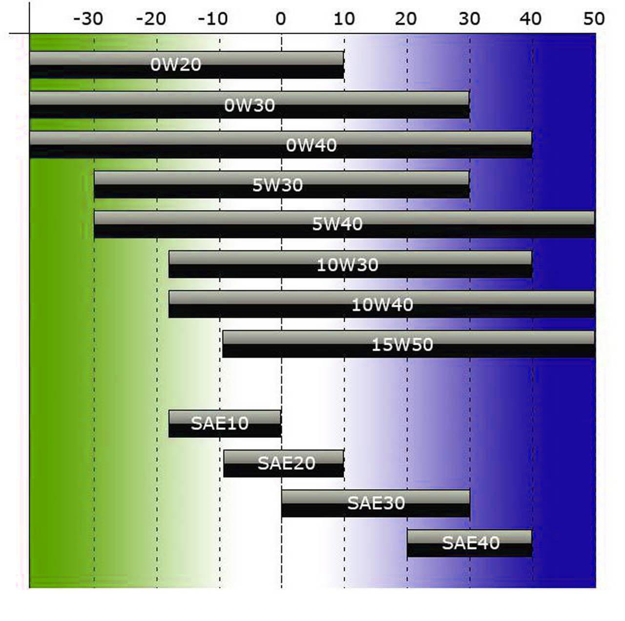 Полная таблица вязкости моторных масел. Вязкость моторного масла автомобиля в таблице